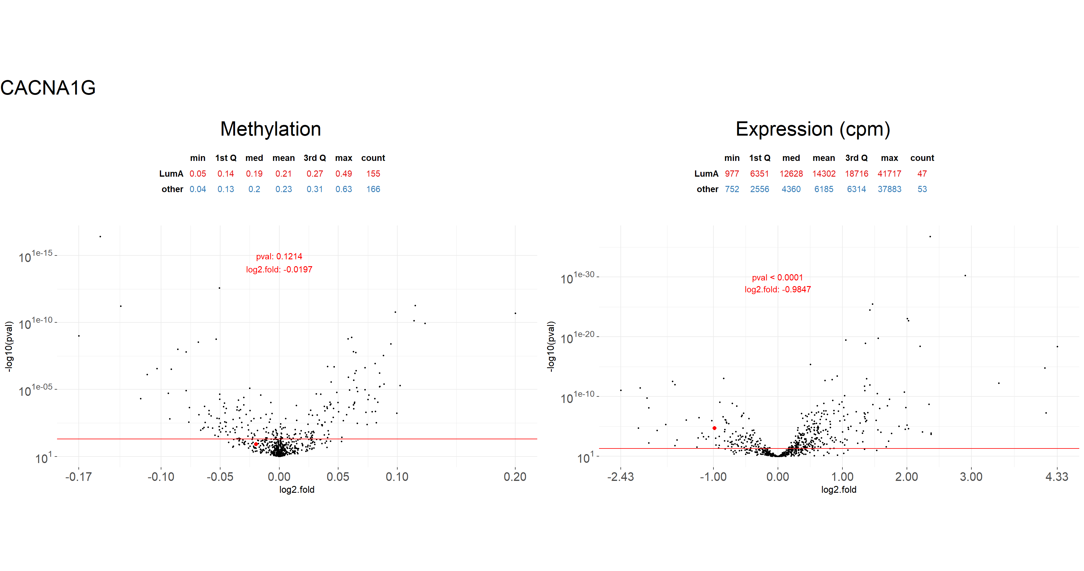 MLExpResso: differential expression and methylation analysis